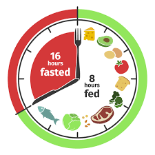 Known as 16:8 intermittent fasting, this is the most basic plan that involves fasting for sixteen hours, and eating for eight hours.